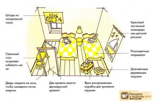 Пример правильного оформления детской по фен-шуй